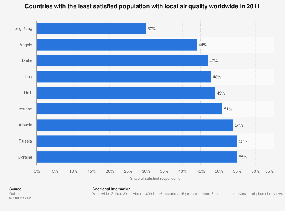 Statistic: Countries with the least satisfied population with local air quality worldwide in 2011 | Statista