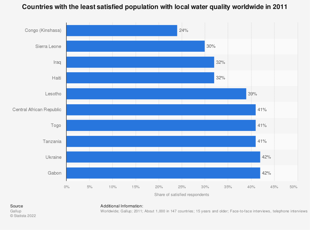 Statistic: Countries with the least satisfied population with local water quality worldwide in 2011 | Statista