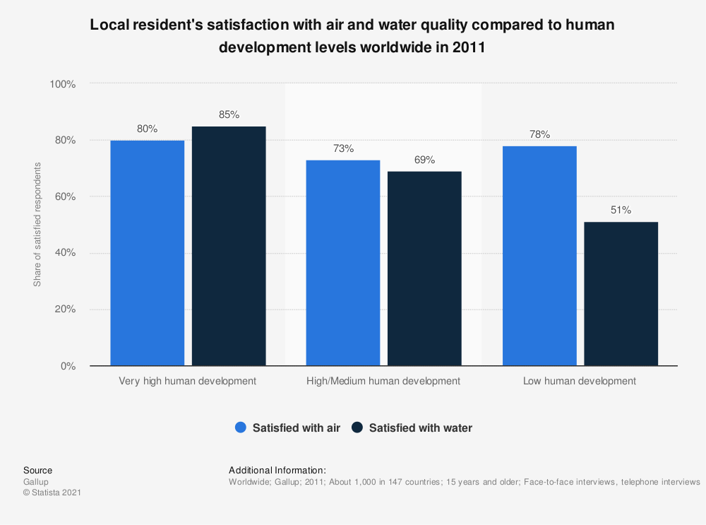 Statistic: Local resident's satisfaction with air and water quality compared to human development levels worldwide in 2011 | Statista