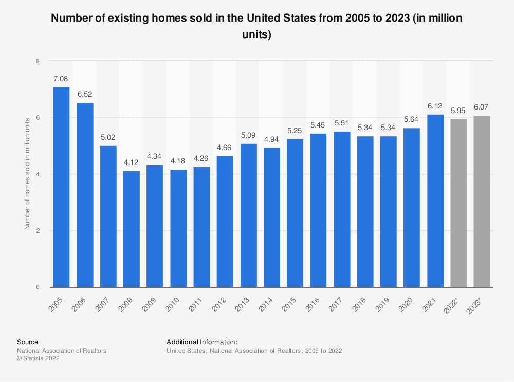 Statistic: Number of existing homes sold in the United States from 2005 to 2020 (in million units) | Statista