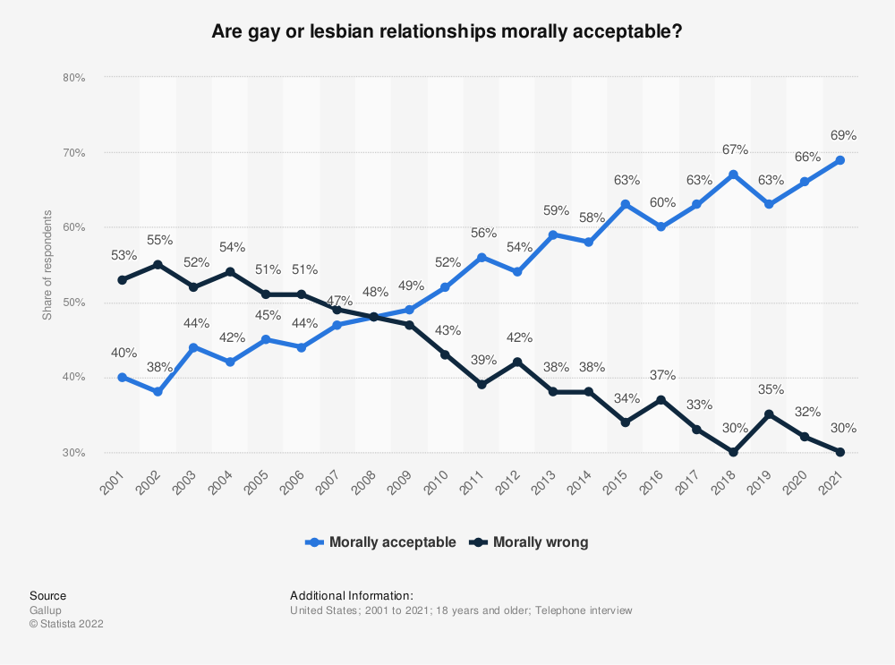 Statistic: Are gay or lesbian relationships morally acceptable? | Statista