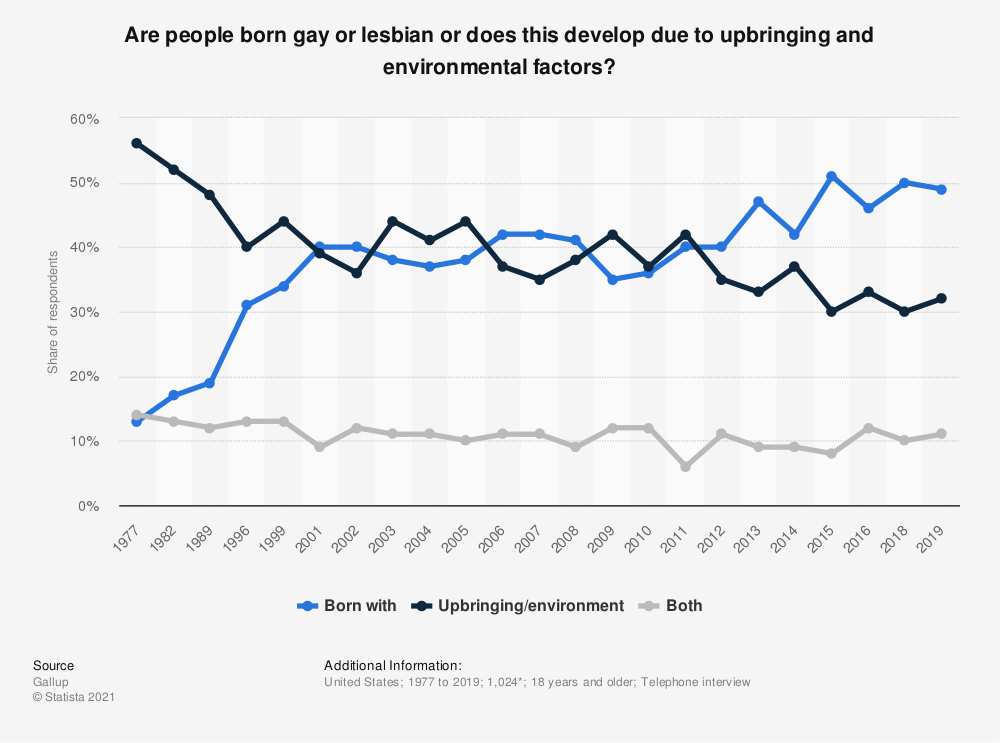 Statistic: Are people born gay or lesbian or does this develop due to upbringing and environmental factors? | Statista