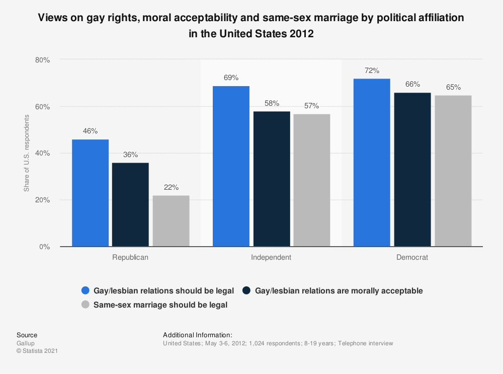 Statistic: Views on gay rights, moral acceptability and same-sex marriage by political affiliation in the United States 2012 | Statista