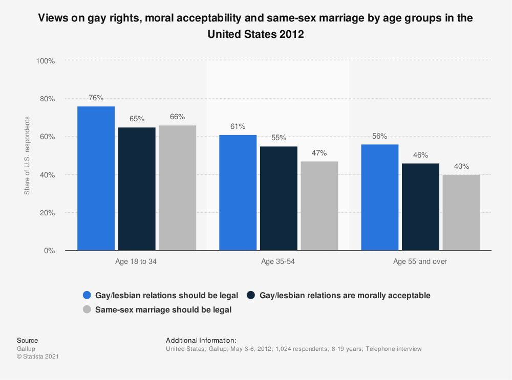 Statistic: Views on gay rights, moral acceptability and same-sex marriage by age groups in the United States 2012 | Statista