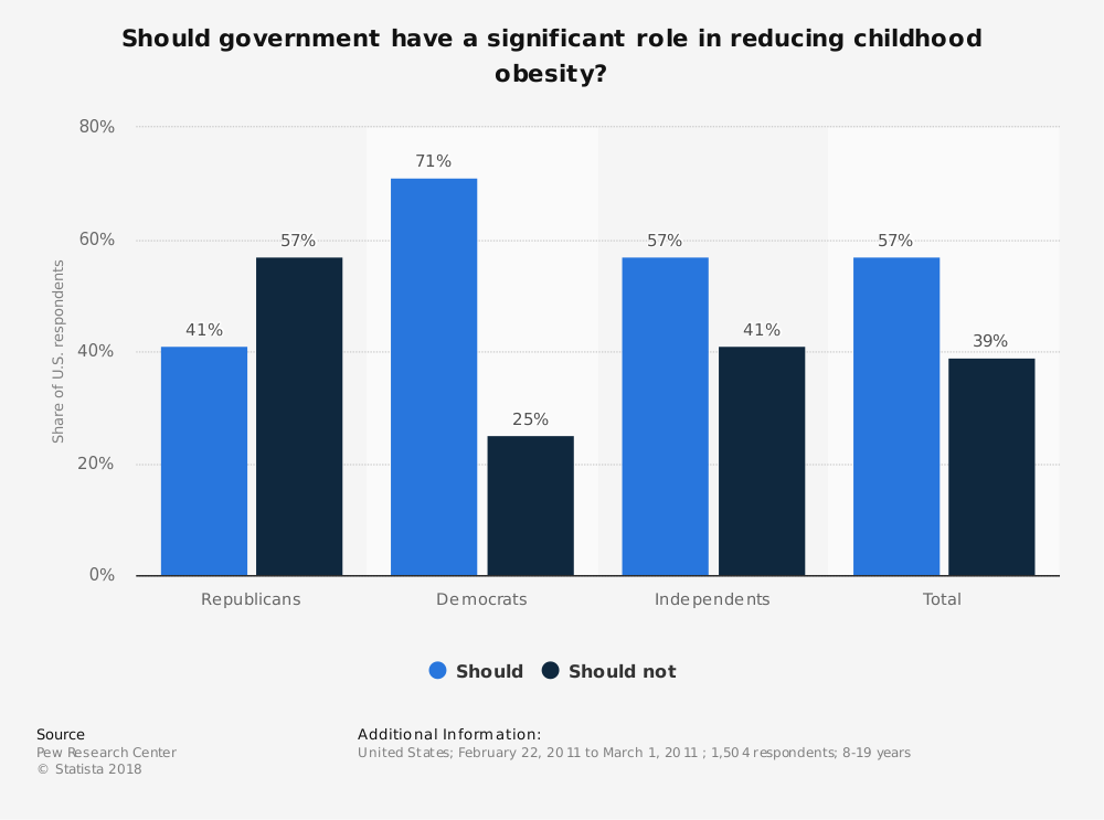 Statistic: Should government have a significant role in reducing childhood obesity? | Statista