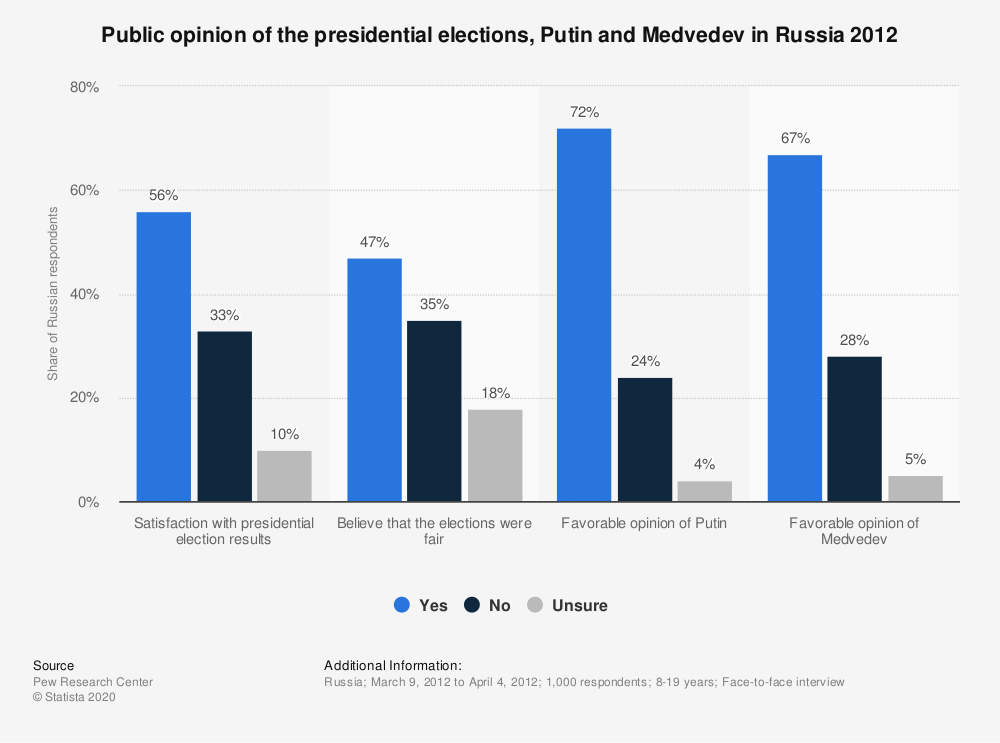 Statistic: Public opinion of the presidential elections, Putin and Medvedev in Russia 2012 | Statista
