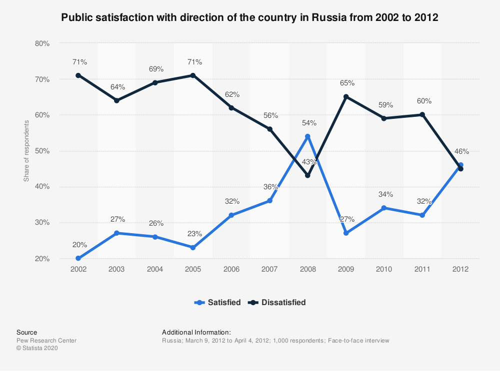 Statistic: Public satisfaction with direction of the country in Russia from 2002 to 2012 | Statista
