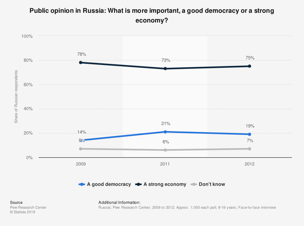 Statistic: Public opinion in Russia: What is more important, a good democracy or a strong economy? | Statista