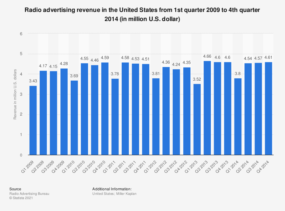 Statistic: Radio advertising revenue in the United States from 1st quarter 2009 to 4th quarter 2014 (in million U.S. dollar)   Statista
