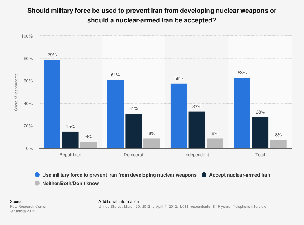 Statistic: Should military force be used to prevent Iran from developing nuclear weapons or should a nuclear-armed Iran be accepted?  | Statista