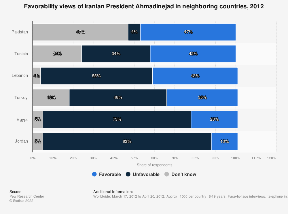 Statistic: Favorability views of Iranian President Ahmadinejad in neighboring countries, 2012 | Statista