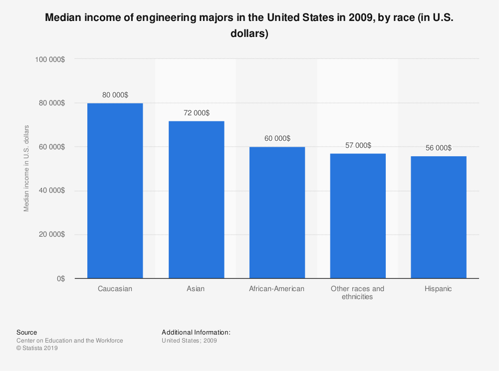 Statistic: Median income of engineering majors in the United States in 2009, by race (in U.S. dollars) | Statista
