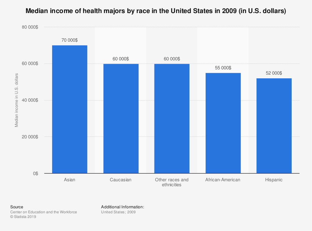 Statistic: Median income of health majors by race in the United States in 2009 (in U.S. dollars) | Statista