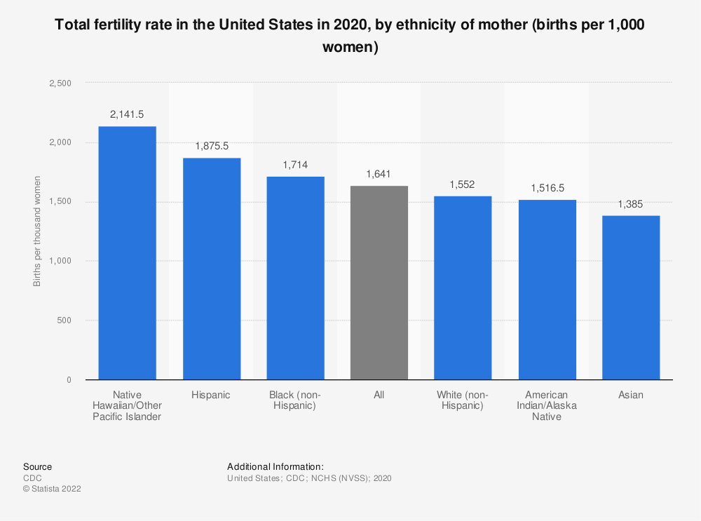 Statistic: Total fertility rate in the United States in 2018, by ethnicity of mother (births per 1,000 women) | Statista