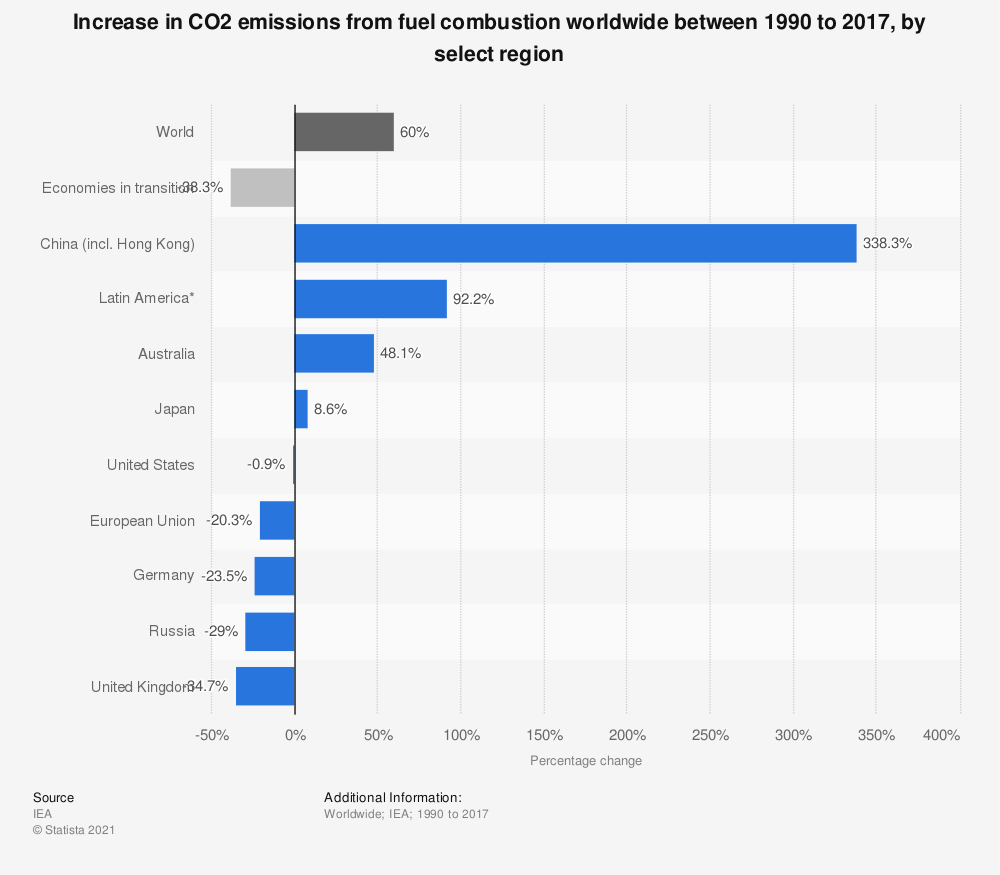 Statistic: Increase in CO2 emissions from fuel combustion worldwide between 1990 to 2015, by select region | Statista