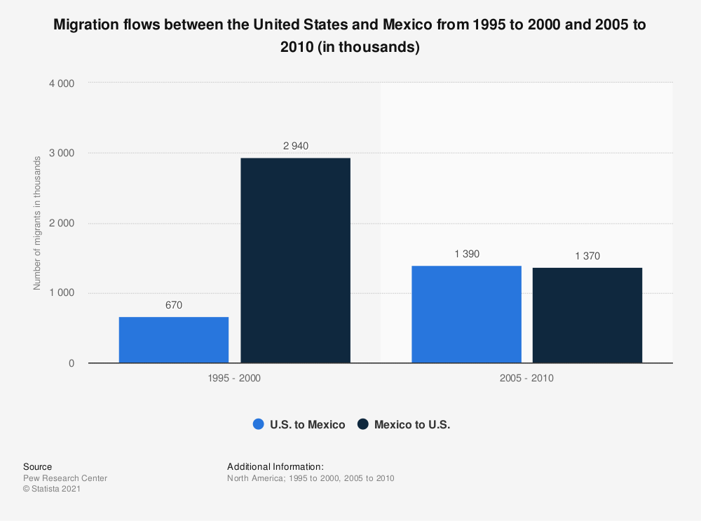 Statistic: Migration flows between the United States and Mexico from 1995 to 2000 and 2005 to 2010 (in thousands) | Statista