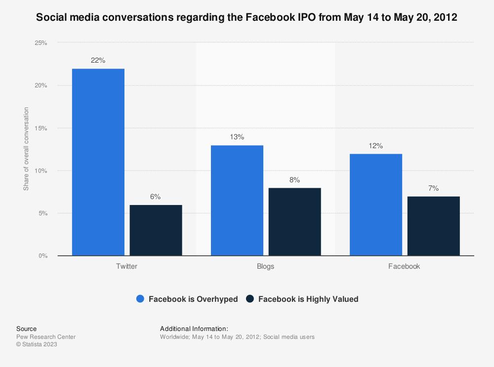 Statistic: Social media conversations regarding the Facebook IPO from May 14 to May 20, 2012 | Statista