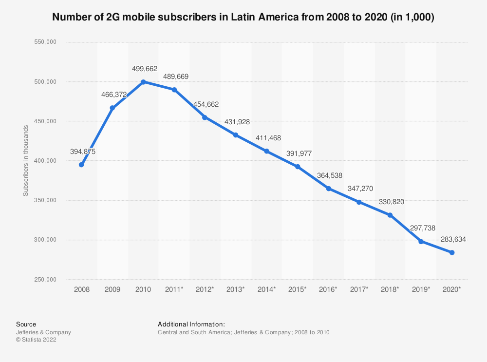 Statistic: Number of 2G mobile subscribers in Latin America from 2008 to 2020 (in 1,000) | Statista
