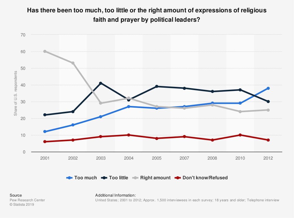 Statistic: Has there been too much, too little or the right amount of expressions of religious faith and prayer by political leaders?  | Statista