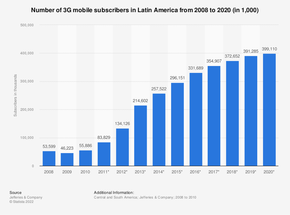 Statistic: Number of 3G mobile subscribers in Latin America from 2008 to 2020 (in 1,000)   Statista