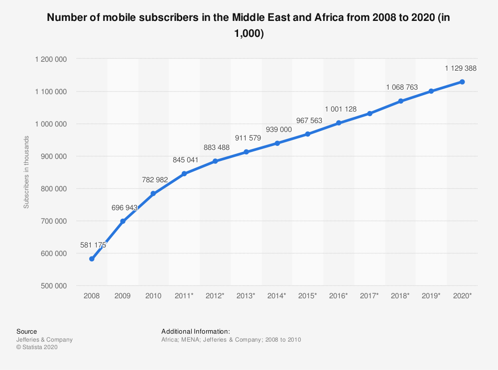 Statistic: Number of mobile subscribers in the Middle East and Africa from 2008 to 2020 (in 1,000) | Statista