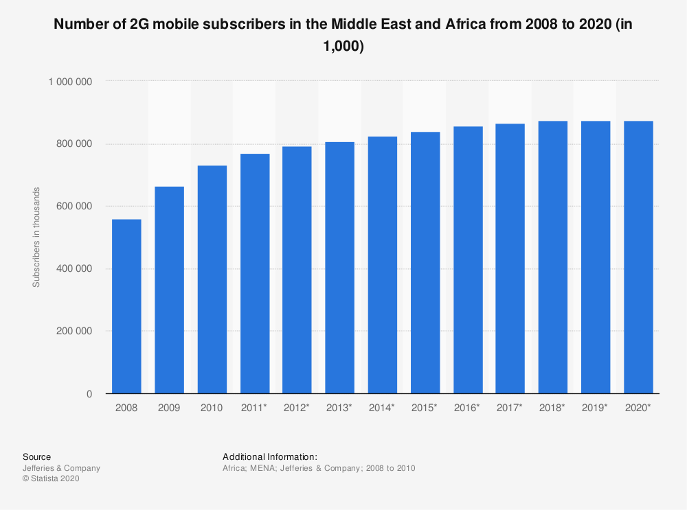 Statistic: Number of 2G mobile subscribers in the Middle East and Africa from 2008 to 2020 (in 1,000) | Statista