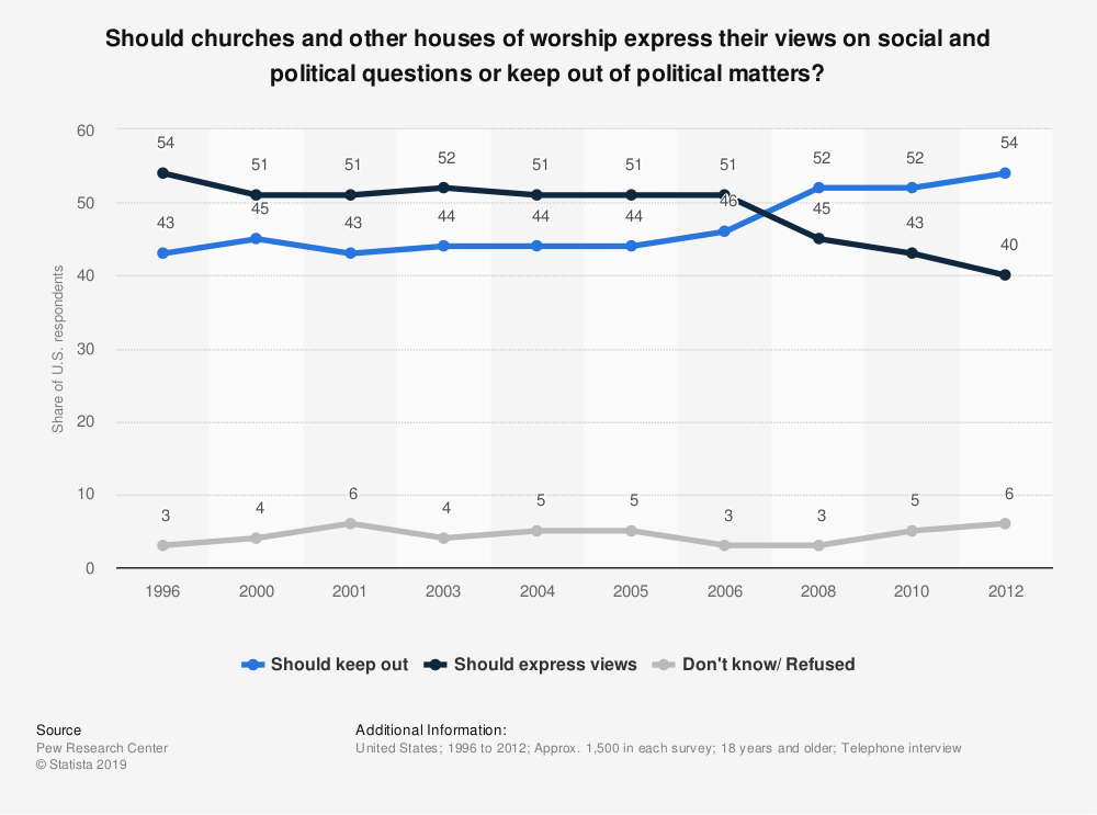 Statistic: Should churches and other houses of worship express their views on social and political questions or keep out of political matters?  | Statista