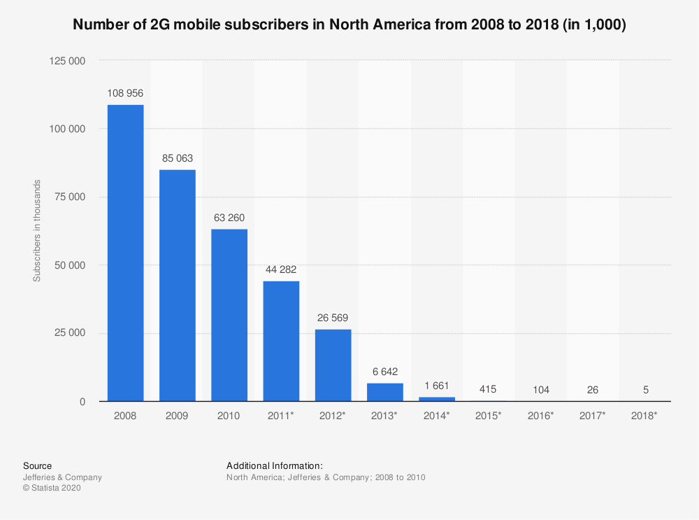 Statistic: Number of 2G mobile subscribers in North America from 2008 to 2018 (in 1,000) | Statista