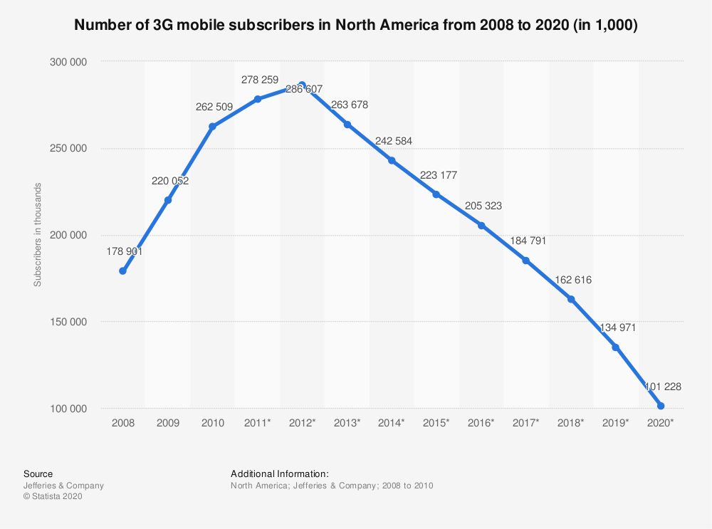 Statistic: Number of 3G mobile subscribers in North America from 2008 to 2020 (in 1,000) | Statista