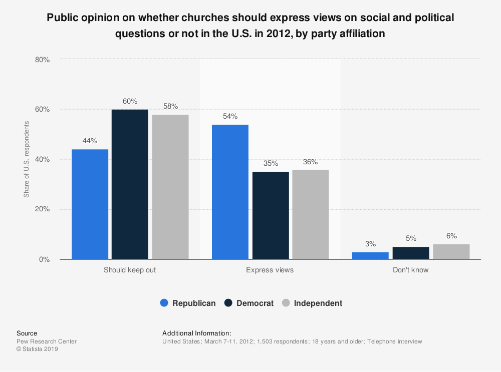 Statistic: Public opinion on whether churches should express views on social and political questions or not in the U.S. in 2012, by party affiliation | Statista