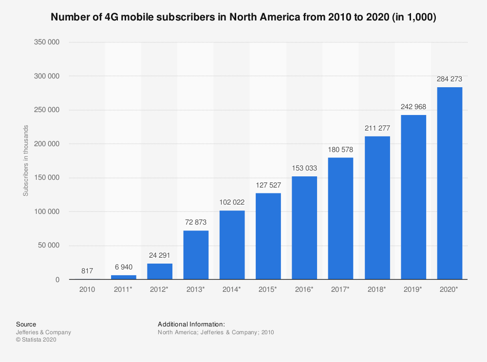 Statistic: Number of 4G mobile subscribers in North America from 2010 to 2020 (in 1,000) | Statista