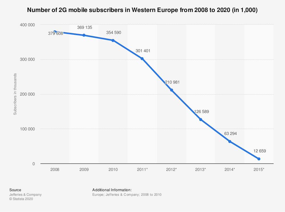 Statistic: Number of 2G mobile subscribers in Western Europe from 2008 to 2020 (in 1,000) | Statista