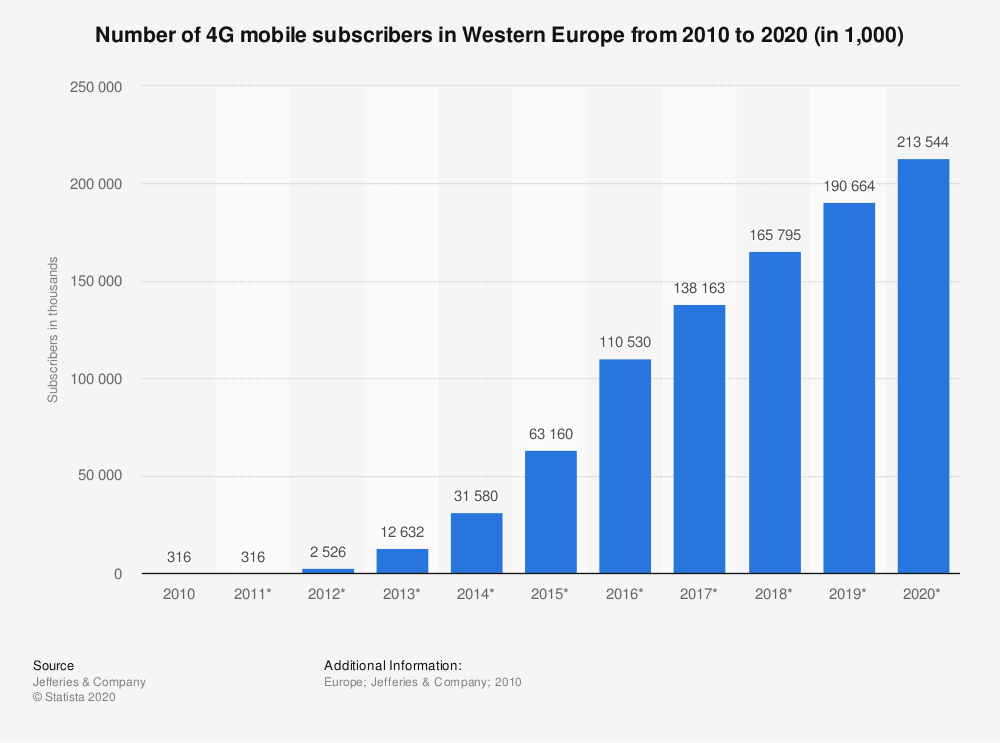 Statistic: Number of 4G mobile subscribers in Western Europe from 2010 to 2020 (in 1,000) | Statista