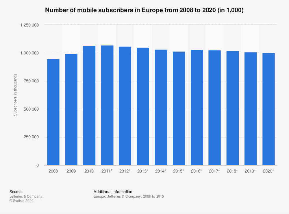 Statistic: Number of mobile subscribers in Europe from 2008 to 2020 (in 1,000) | Statista
