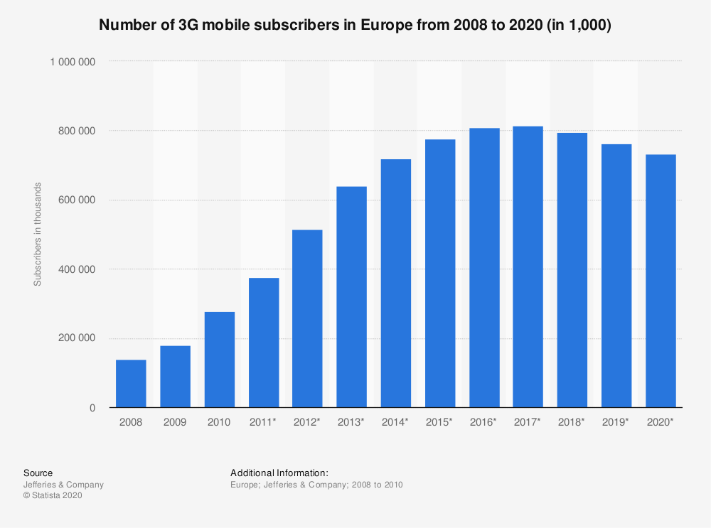 Statistic: Number of 3G mobile subscribers in Europe from 2008 to 2020 (in 1,000)   Statista