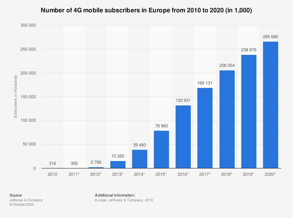 Statistic: Number of 4G mobile subscribers in Europe from 2010 to 2020 (in 1,000) | Statista