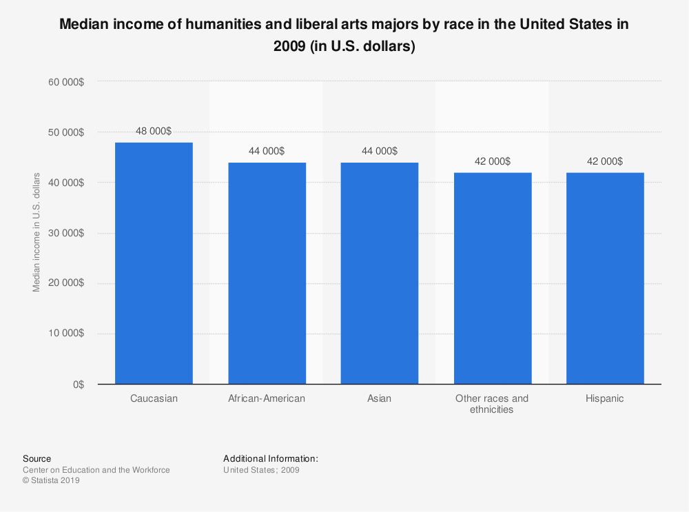 Statistic: Median income of humanities and liberal arts majors by race in the United States in 2009 (in U.S. dollars) | Statista
