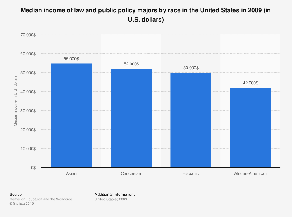 Statistic: Median income of law and public policy majors by race in the United States in 2009 (in U.S. dollars) | Statista