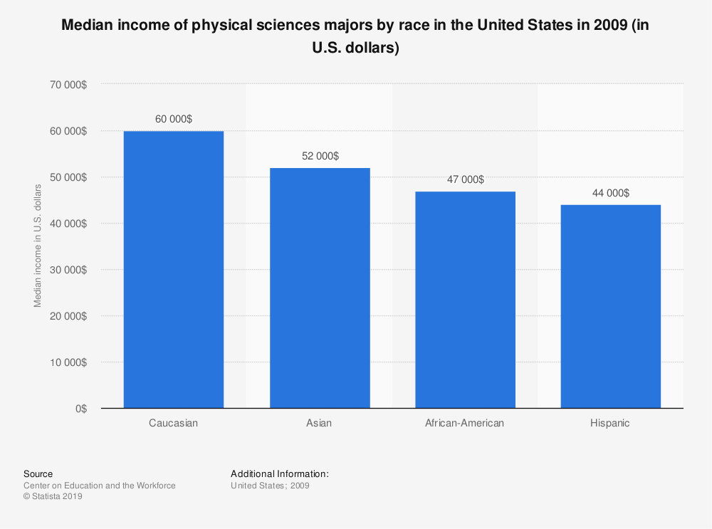 Statistic: Median income of physical sciences majors by race in the United States in 2009 (in U.S. dollars) | Statista