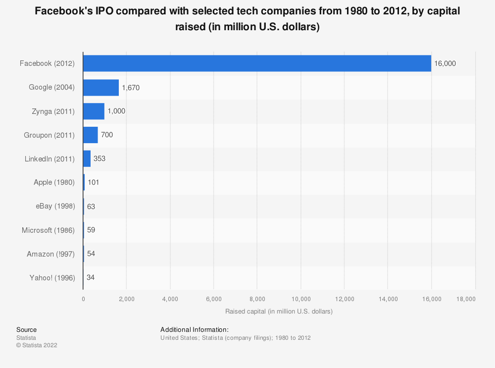 Statistic: Facebook's IPO compared with selected tech companies from 1980 to 2012, by capital raised (in million U.S. dollars) | Statista