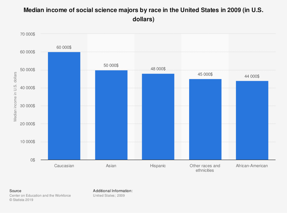 Statistic: Median income of social science majors by race in the United States in 2009 (in U.S. dollars) | Statista