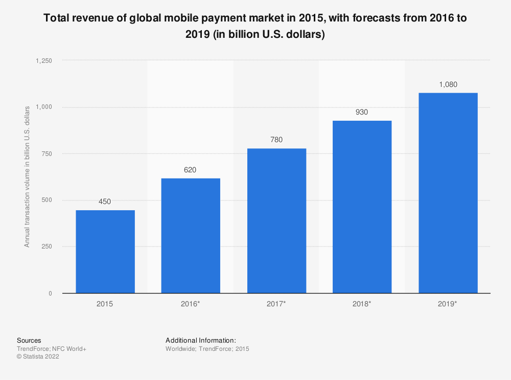 Statistic: Total revenue of global mobile payment market from 2015 to 2019 (in billion U.S. dollars)  | Statista