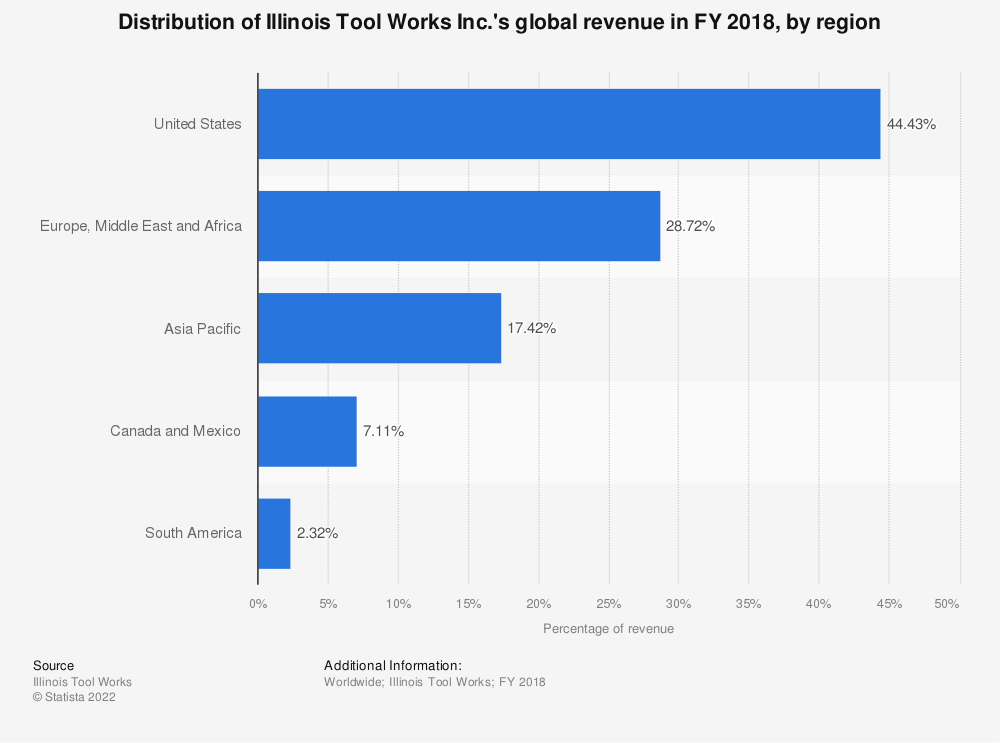 Statistic: Distribution of Illinois Tool Works Inc.'s global revenue in FY 2018, by region  | Statista