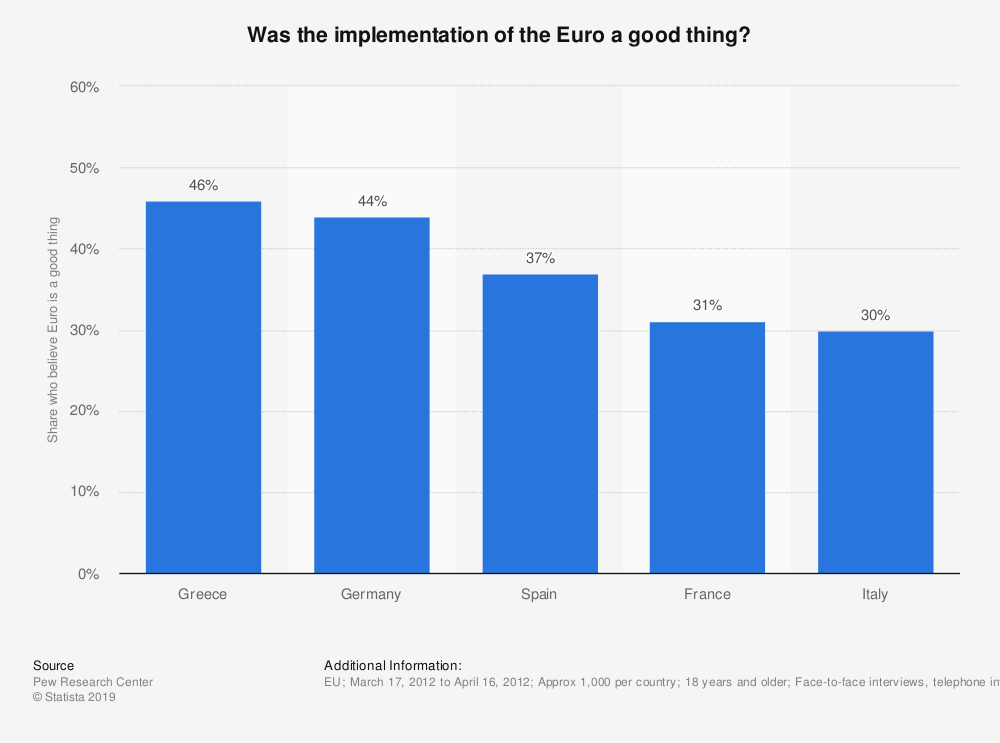 Statistic: Was the implementation of the Euro a good thing?  | Statista
