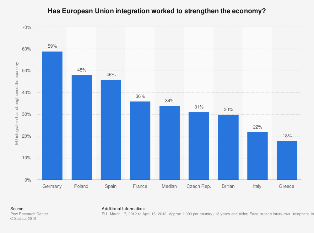 Statistic: Has European Union integration worked to strengthen the economy?  | Statista