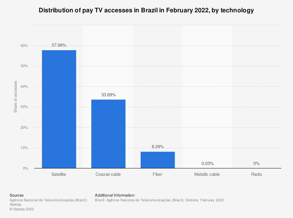 Statistic: Distribution of pay TV accesses in Brazil in June 2020, by technology | Statista