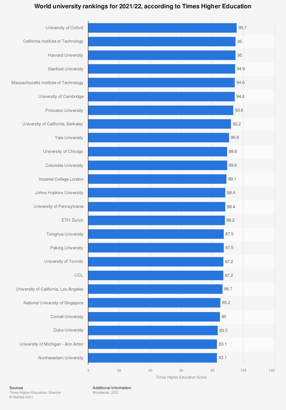 Statistic: World university rankings for 2018/19, according to Times Higher Education | Statista