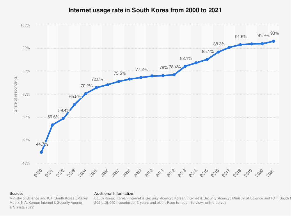 Statistic: Internet usage rate in South Korea from 2000 to 2018 | Statista