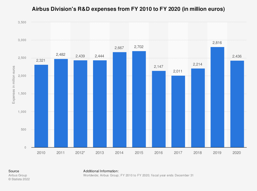 Statistic: Airbus Division's R&D expenses from FY 2010 to FY 2018 (in million euros) | Statista