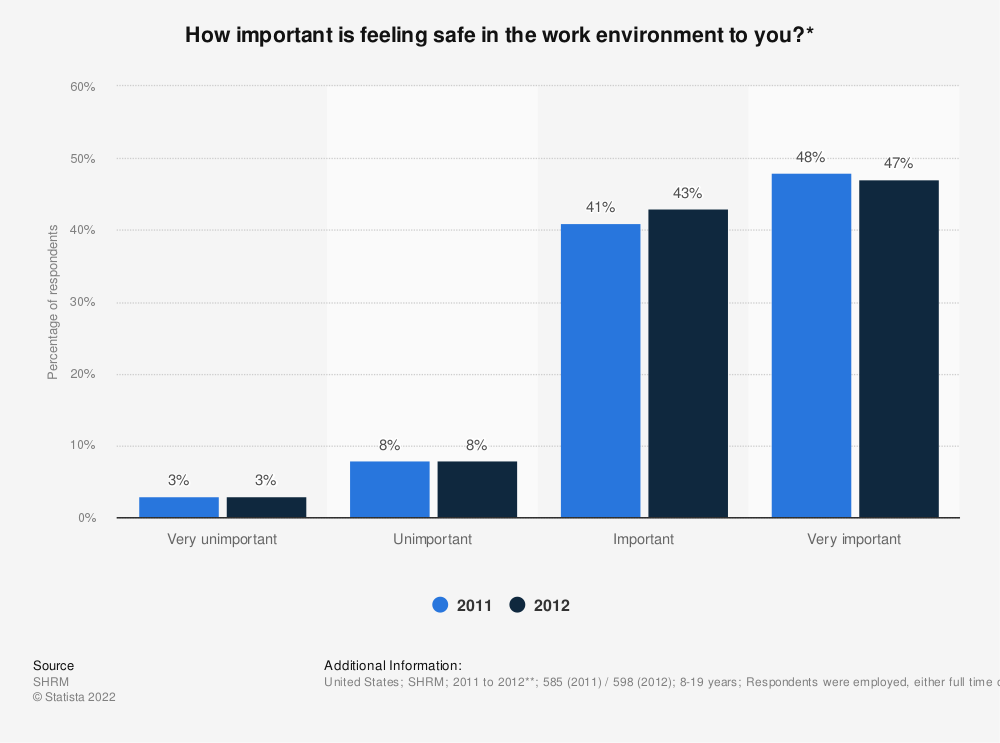 Statistic: How important is feeling safe in the work environment to you?* | Statista